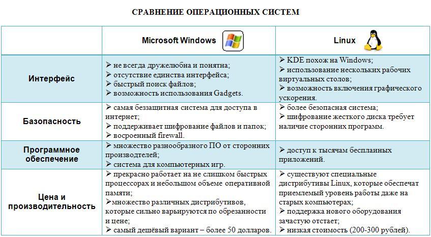 windows nt 40 vs lynix essay