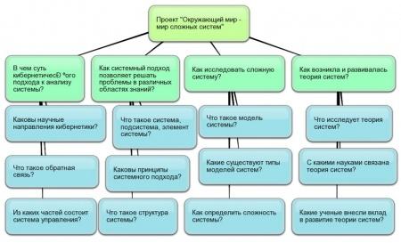 Схема проекта Окружающий мир