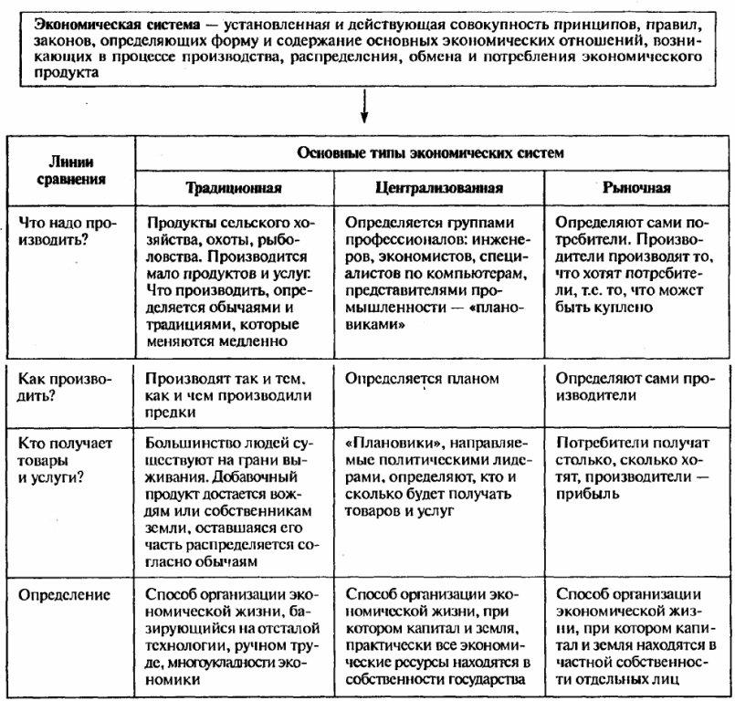 Типы экономических систем план 1 альтернативные модели экономических систем