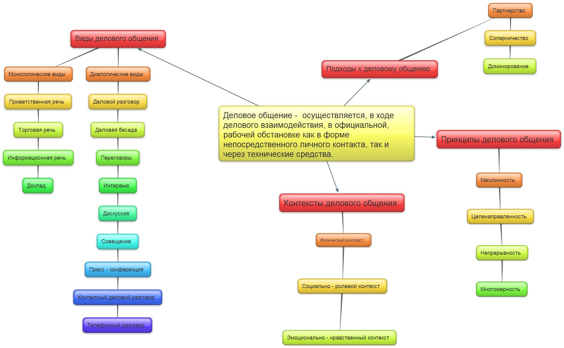 Схема анализа образа