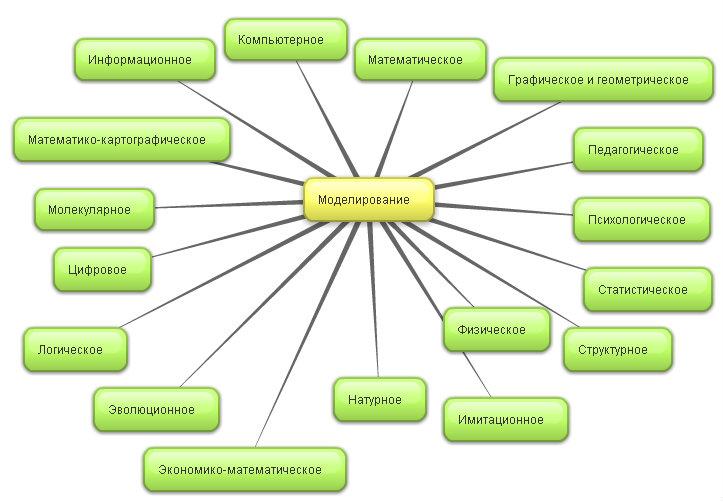 Ментальная Карта Презентация